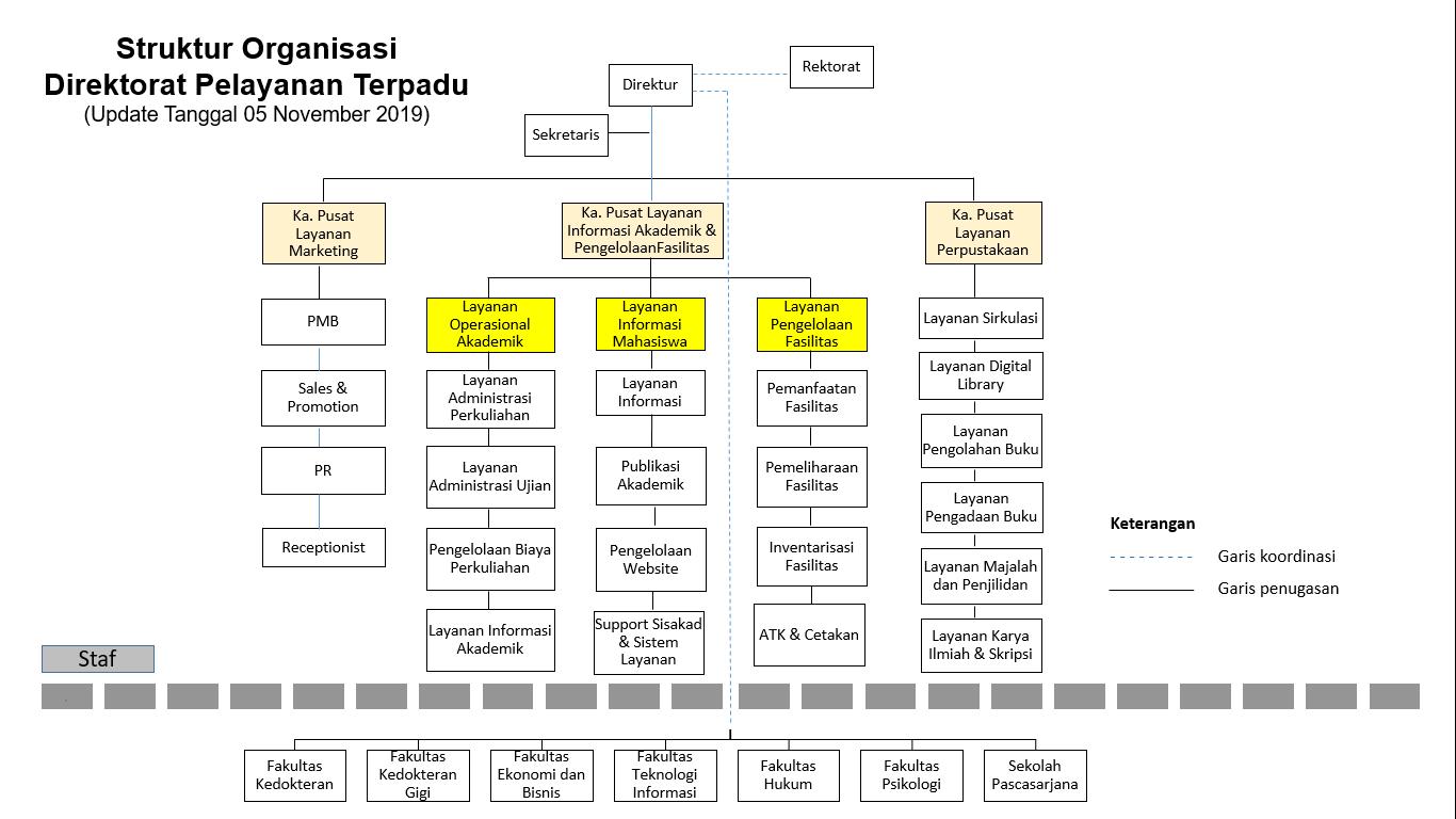 struktur DPT